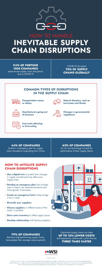 Supply Chain Disruptions: Preparing Your Business